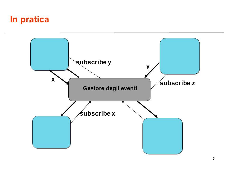 5 Gestore degli eventi subscribe x subscribe y subscribe z x y In pratica