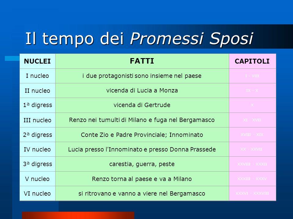Il tempo dei Promessi Sposi NUCLEI FATTI CAPITOLI I nucleoi due protagonisti sono insieme nel paese I - VIII II nucleovicenda di Lucia a Monza IX - X