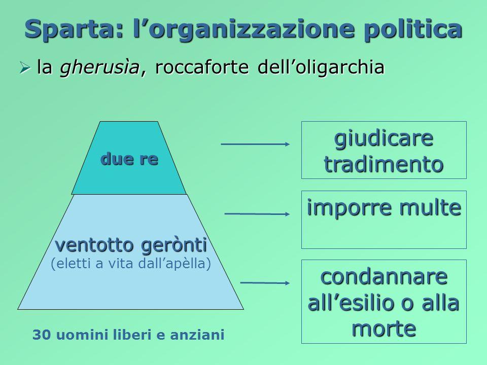 Sparta: lorganizzazione politica gli èfori, i « sorveglianti» gli èfori, i « sorveglianti» proporre leggi presiedere la gherusìa presiedere lapèlla cinqueèfori eletti ogni anno dalla apèlla
