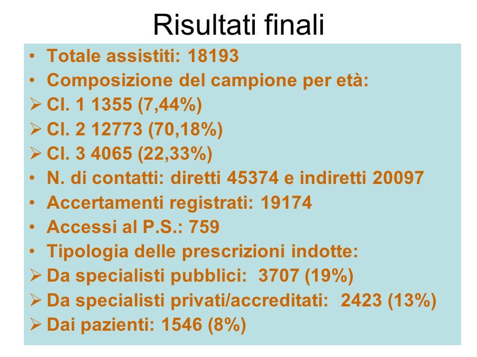 Risultati finali Totale assistiti: 18193 Composizione del campione per età: Cl. 1 1355 (7,44%) Cl. 2 12773 (70,18%) Cl. 3 4065 (22,33%) N. di contatti