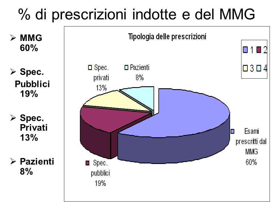 % di prescrizioni indotte e del MMG MMG 60% Spec. Pubblici 19% Spec. Privati 13% Pazienti 8%