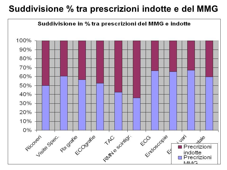 Suddivisione % tra prescrizioni indotte e del MMG