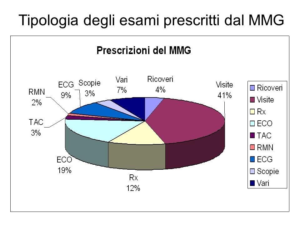 Tipologia degli esami prescritti dal MMG