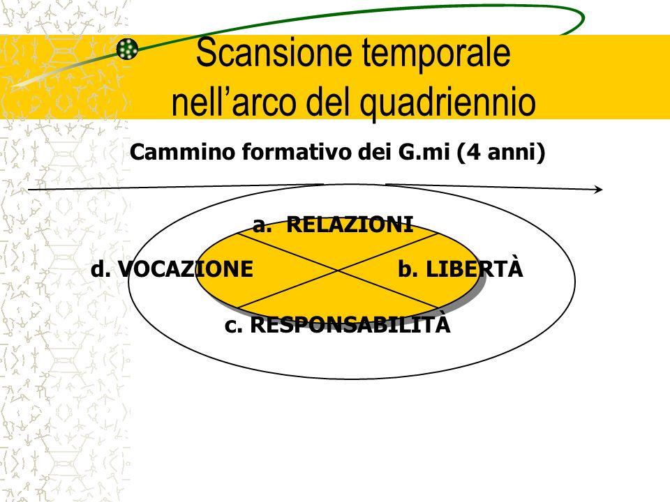 Scansione temporale nellarco del quadriennio a.RELAZIONI b. LIBERTÀ c. RESPONSABILITÀ d. VOCAZIONE Cammino formativo dei G.mi (4 anni)