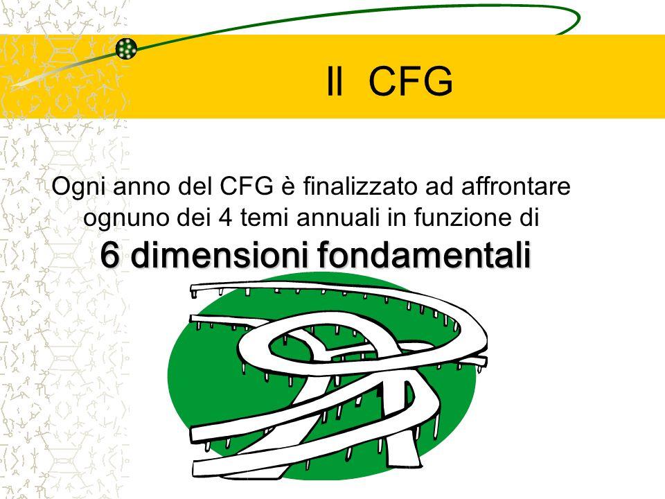 Il CFG Ogni anno del CFG è finalizzato ad affrontare 6 dimensioni fondamentali ognuno dei 4 temi annuali in funzione di 6 dimensioni fondamentali