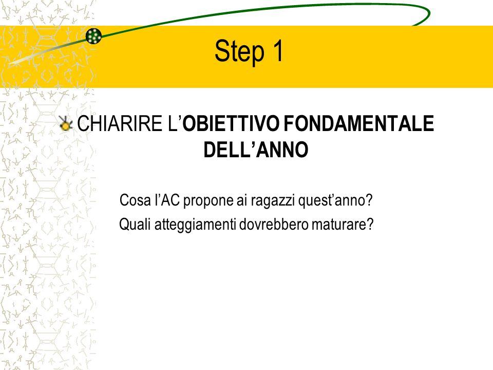 Step 1 CHIARIRE L OBIETTIVO FONDAMENTALE DELLANNO Cosa lAC propone ai ragazzi questanno.