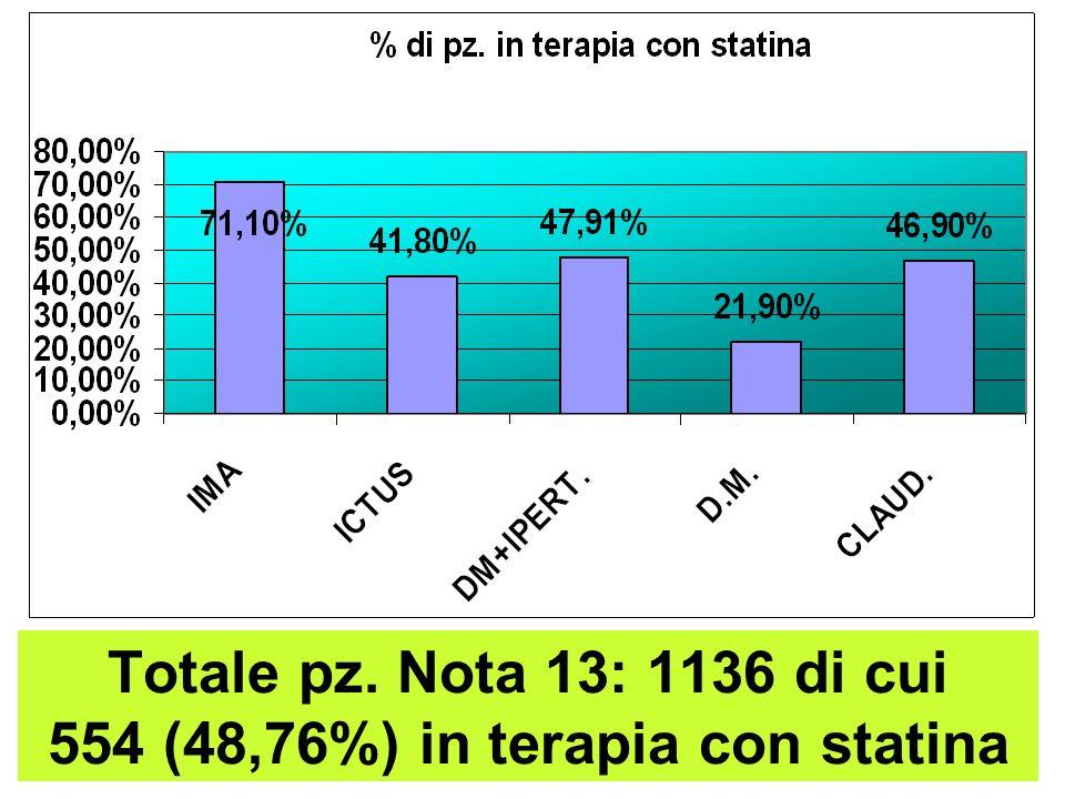 Totale pz. Nota 13: 1136 di cui 554 (48,76%) in terapia con statina
