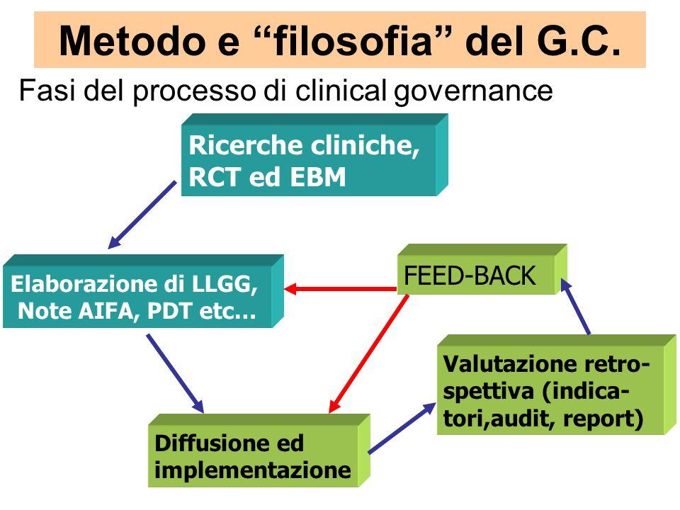 Metodo e filosofia del G.C. Fasi del processo di clinical governance Ricerche cliniche, RCT ed EBM Elaborazione di LLGG, Note AIFA, PDT etc… Diffusion