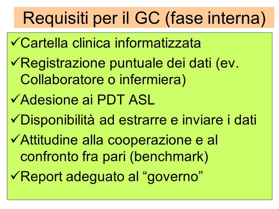 Requisiti per il GC (fase interna) Cartella clinica informatizzata Registrazione puntuale dei dati (ev. Collaboratore o infermiera) Adesione ai PDT AS