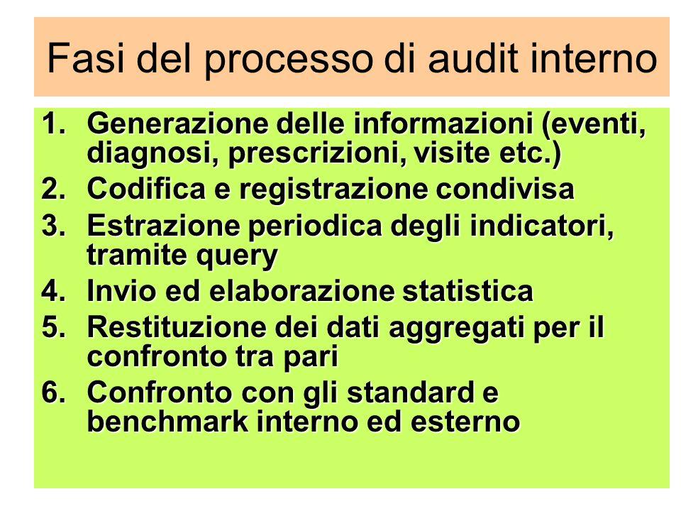 Fasi del processo di audit interno 1.Generazione delle informazioni (eventi, diagnosi, prescrizioni, visite etc.) 2.Codifica e registrazione condivisa