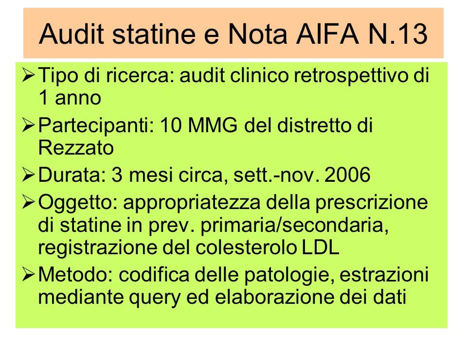 Audit statine e Nota AIFA N.13 Tipo di ricerca: audit clinico retrospettivo di 1 anno Partecipanti: 10 MMG del distretto di Rezzato Durata: 3 mesi circa, sett.-nov.