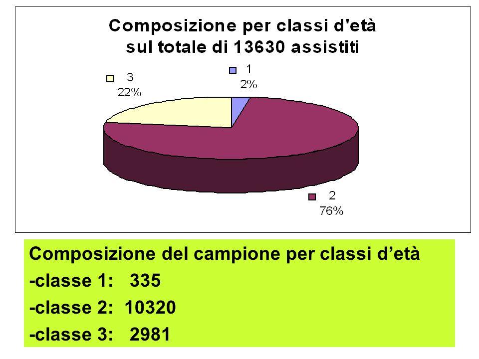 Composizione del campione per classi detà -classe 1: 335 -classe 2: 10320 -classe 3: 2981
