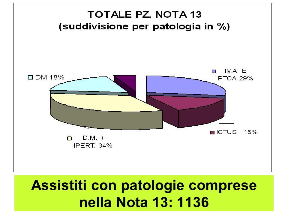 Assistiti con patologie comprese nella Nota 13: 1136