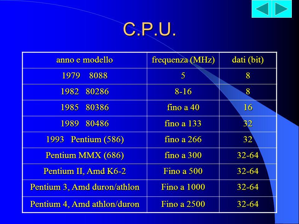 C.P.U. La C.P.U. (Central Processing unit) è lunità centrale di elaborazione dati, il cuore di ogni computer, formato da un microprocessore contenente