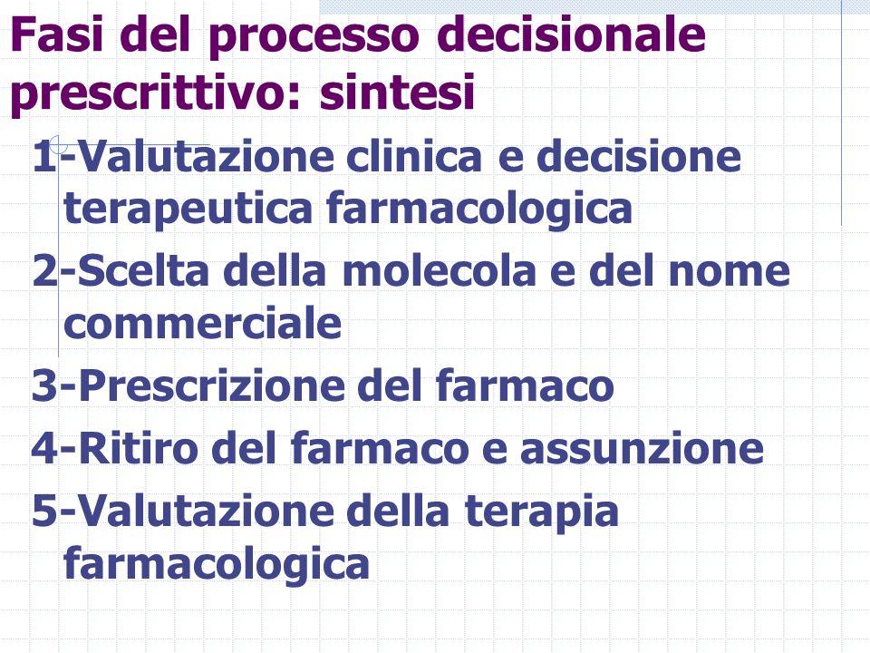 Fasi del processo decisionale prescrittivo: sintesi 1-Valutazione clinica e decisione terapeutica farmacologica 2-Scelta della molecola e del nome commerciale 3-Prescrizione del farmaco 4-Ritiro del farmaco e assunzione 5-Valutazione della terapia farmacologica
