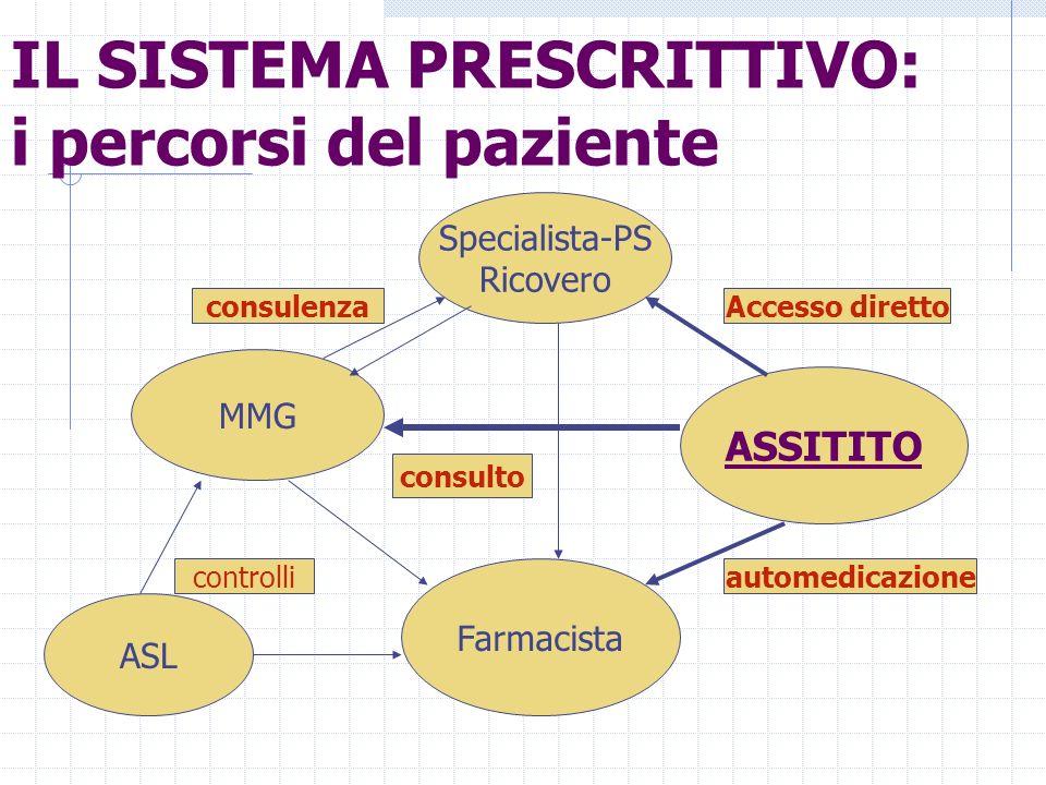 IL SISTEMA PRESCRITTIVO: i percorsi del paziente MMG ASSITITO Specialista-PS Ricovero Farmacista ASL automedicazione Accesso direttoconsulenza consulto controlli