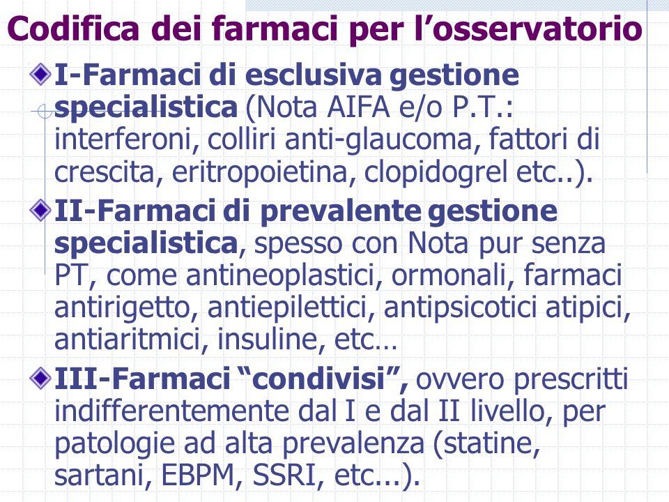Codifica dei farmaci per losservatorio I-Farmaci di esclusiva gestione specialistica (Nota AIFA e/o P.T.: interferoni, colliri anti-glaucoma, fattori di crescita, eritropoietina, clopidogrel etc..).