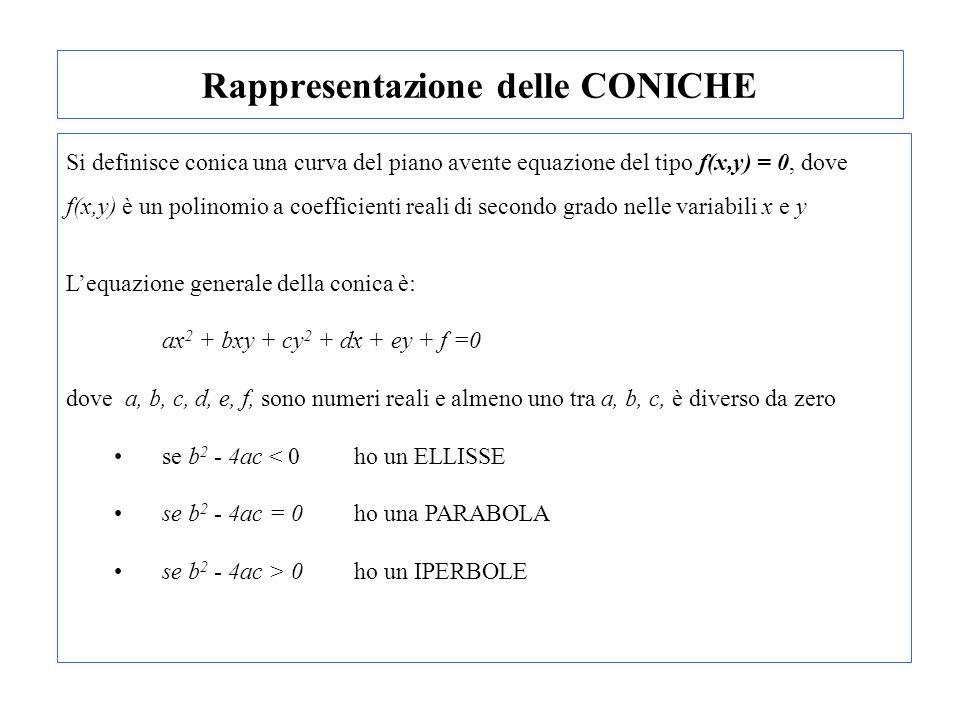 Rappresentazione delle CONICHE Si definisce conica una curva del piano avente equazione del tipo f(x,y) = 0, dove f(x,y) è un polinomio a coefficienti
