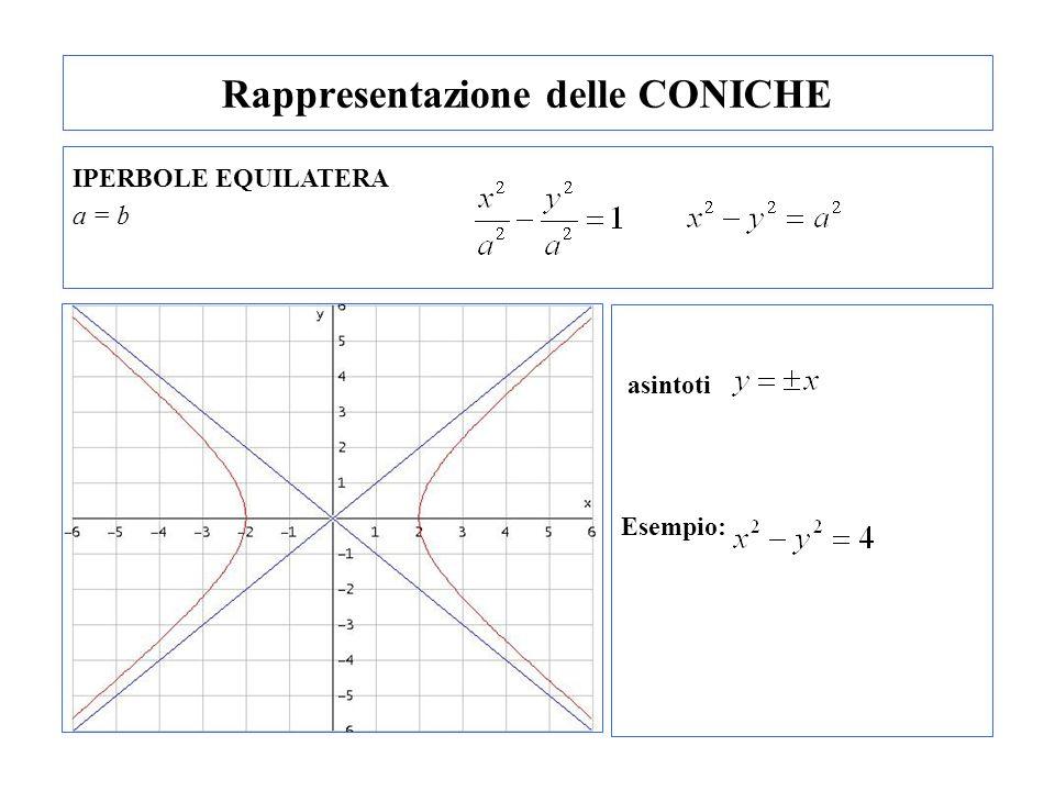 Rappresentazione delle CONICHE IPERBOLE EQUILATERA a = b asintoti Esempio: -aa