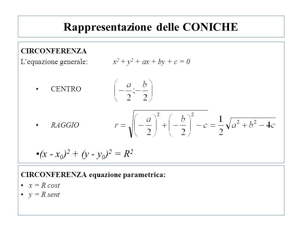 Rappresentazione delle CONICHE CIRCONFERENZA Lequazione generale: x 2 + y 2 + ax + by + c = 0 CENTRO RAGGIO (x - x 0 ) 2 + (y - y 0 ) 2 = R 2 CIRCONFE