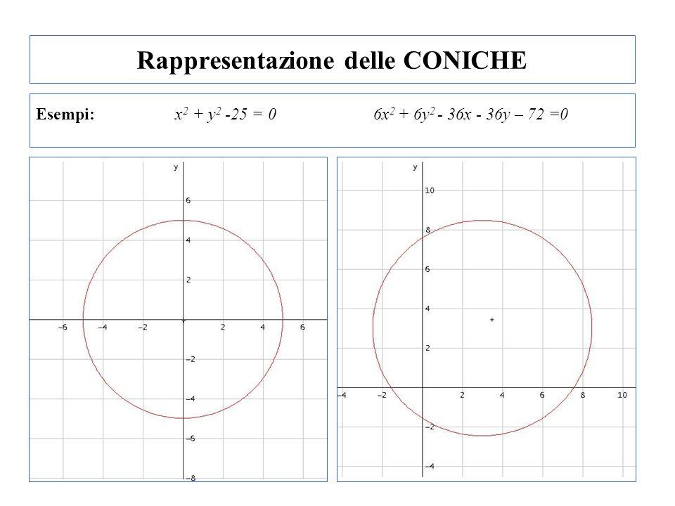 Rappresentazione delle CONICHE ELLISSE Lequazione generale: Equazione ELLISSE con centro diverso dallorigine degli assi: ELLISSE equazione parametrica: x = a cost y = b sent -aa -b b