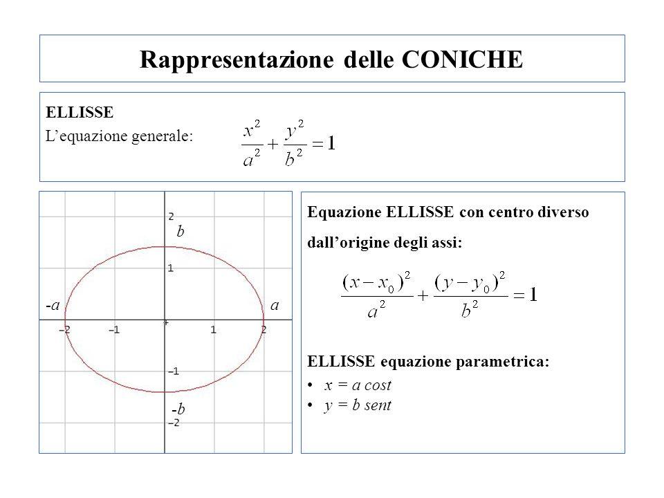 Rappresentazione delle CONICHE ELLISSE Lequazione generale: Equazione ELLISSE con centro diverso dallorigine degli assi: ELLISSE equazione parametrica