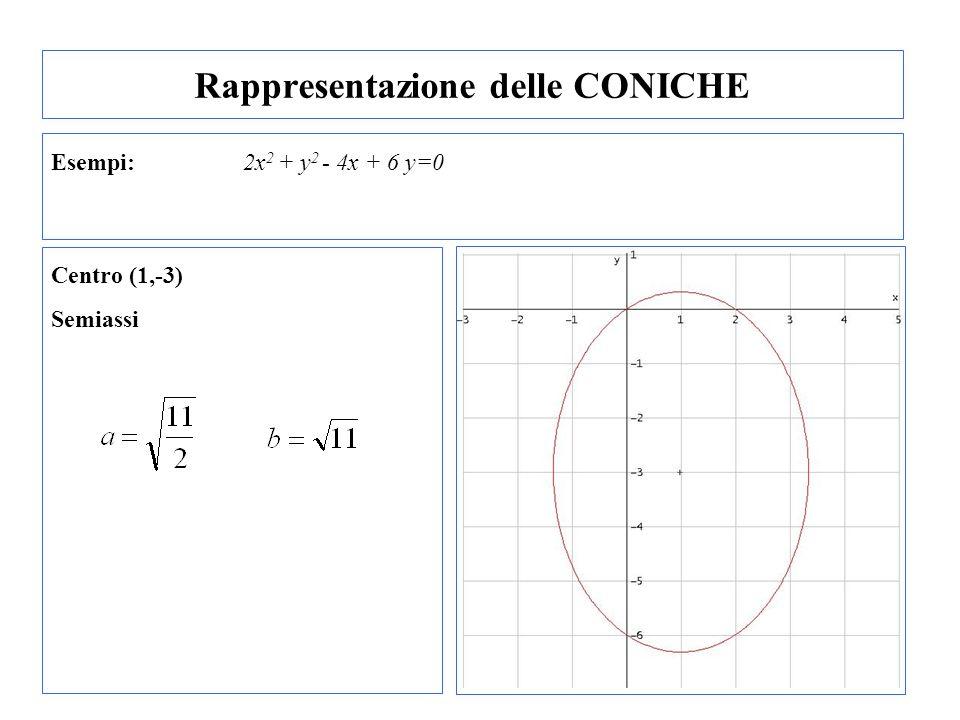 Rappresentazione delle CONICHE Esempi: 2x 2 + y 2 - 4x + 6 y=0 Centro (1,-3) Semiassi