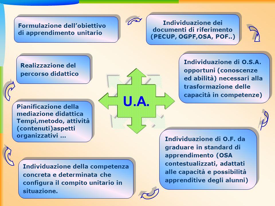 U.A. Formulazione dellobiettivo di apprendimento unitario Formulazione dellobiettivo di apprendimento unitario Individuazione di O.F. da graduare in s