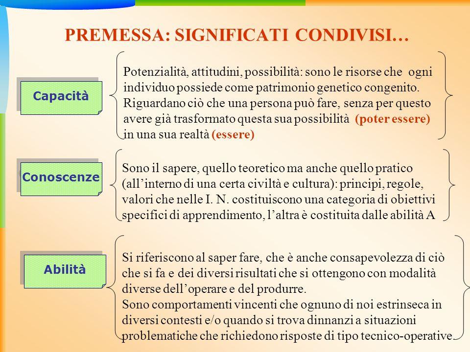 PREMESSA: SIGNIFICATI CONDIVISI… Potenzialità, attitudini, possibilità: sono le risorse che ogni individuo possiede come patrimonio genetico congenito