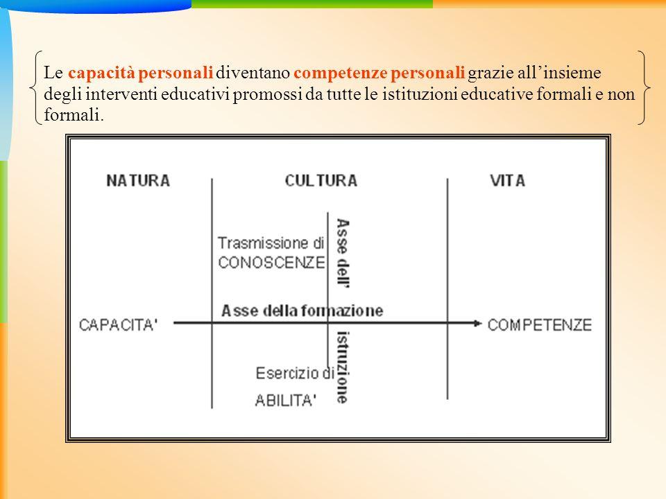 Le capacità personali diventano competenze personali grazie allinsieme degli interventi educativi promossi da tutte le istituzioni educative formali e