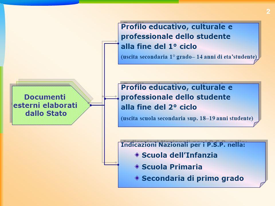 Documenti esterni elaborati dallo Stato Documenti esterni elaborati dallo Stato Profilo educativo, culturale e professionale dello studente alla fine