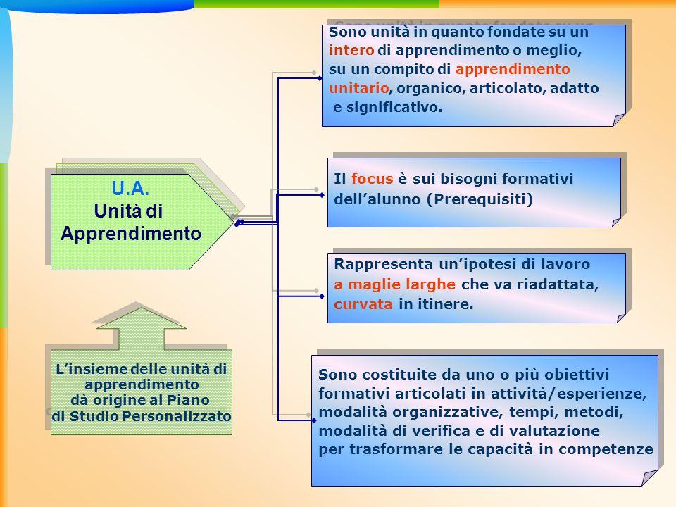 U.A. Unità di Apprendimento U.A. Unità di Apprendimento Sono unità in quanto fondate su un intero di apprendimento o meglio, su un compito di apprendi