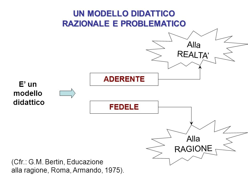 E un modello didattico ADERENTE FEDELE Alla REALTA Alla RAGIONE (Cfr.: G.M. Bertin, Educazione alla ragione, Roma, Armando, 1975). UN MODELLO DIDATTIC