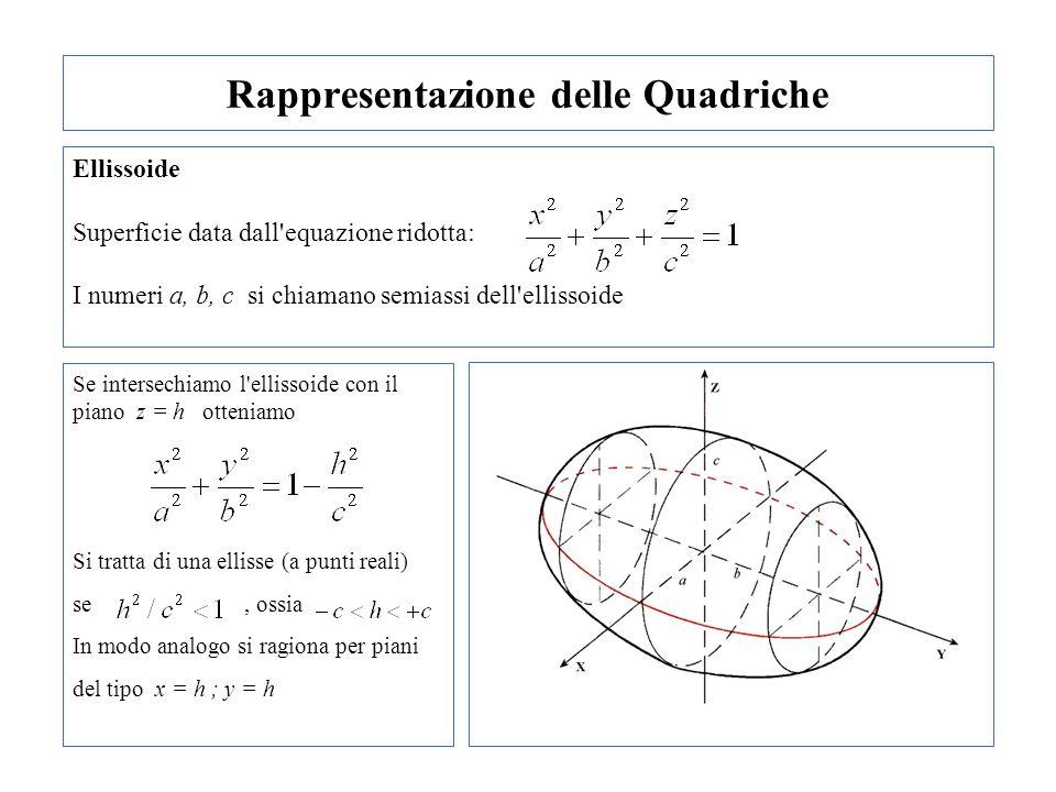 Se intersechiamo l'ellissoide con il piano z = h otteniamo Si tratta di una ellisse (a punti reali) se, ossia In modo analogo si ragiona per piani del