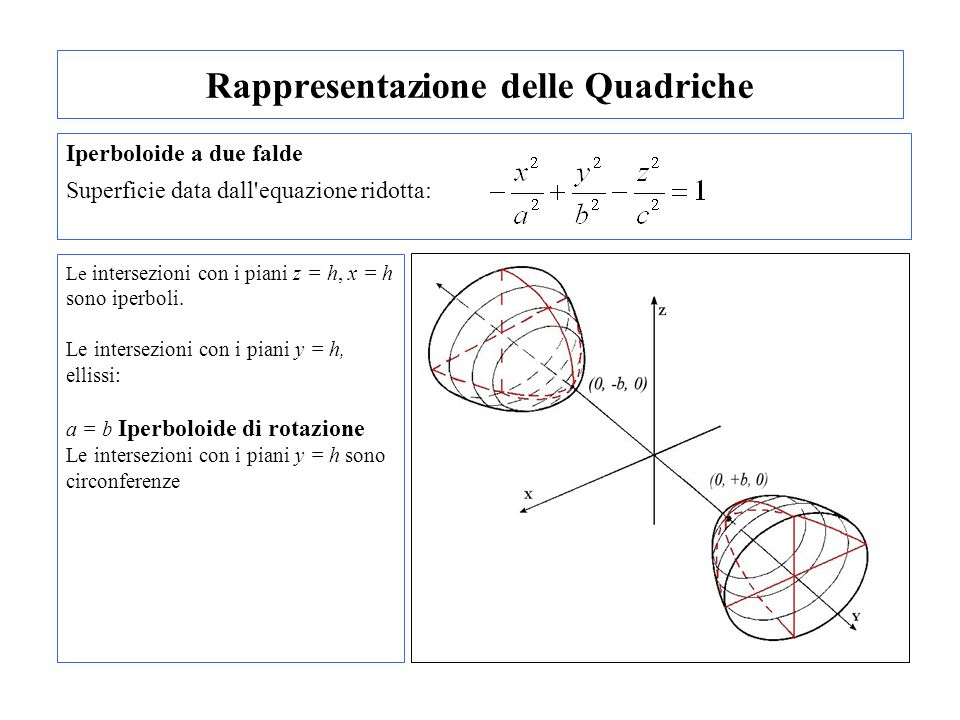 Rappresentazione delle Quadriche Iperboloide a due falde Superficie data dall'equazione ridotta: Le intersezioni con i piani z = h, x = h sono iperbol