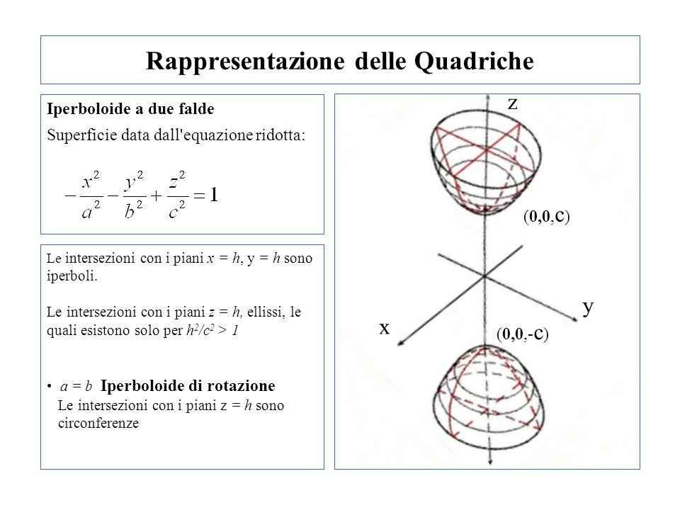 Rappresentazione delle Quadriche Iperboloide a due falde Superficie data dall'equazione ridotta: Le intersezioni con i piani x = h, y = h sono iperbol