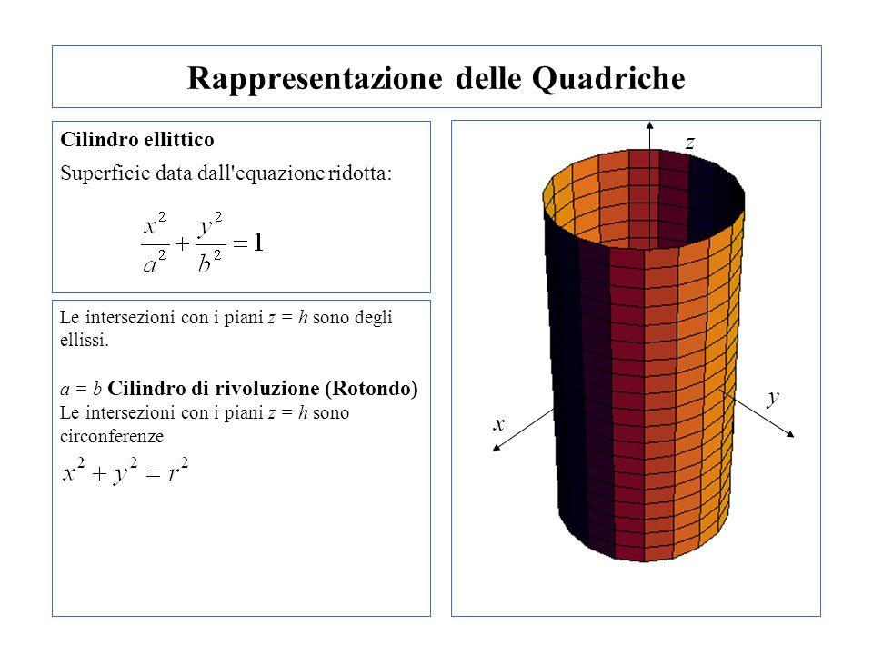 Rappresentazione delle Quadriche Cilindro ellittico Superficie data dall'equazione ridotta: Le intersezioni con i piani z = h sono degli ellissi. a =