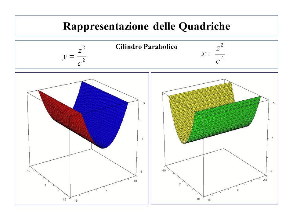 Rappresentazione delle Quadriche Cilindro Parabolico