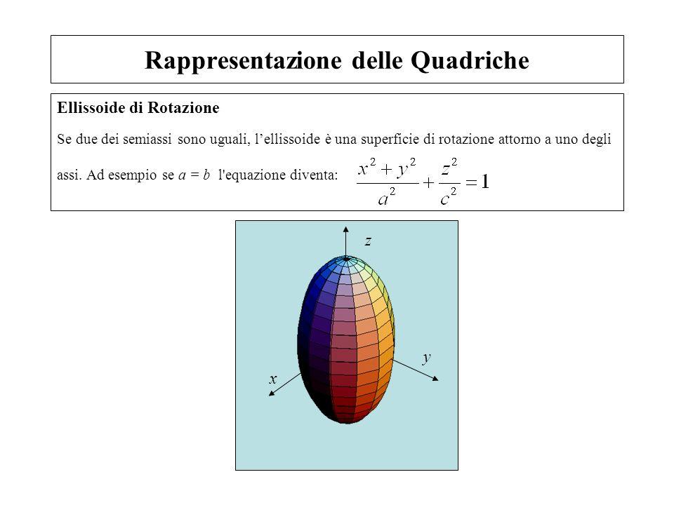 Rappresentazione delle Quadriche Ellissoide di Rotazione Se due dei semiassi sono uguali, lellissoide è una superficie di rotazione attorno a uno degl