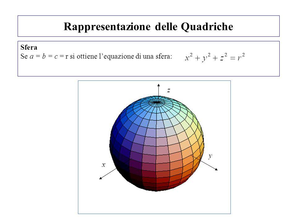 Rappresentazione delle Quadriche Sfera Se a = b = c = r si ottiene lequazione di una sfera: z x y