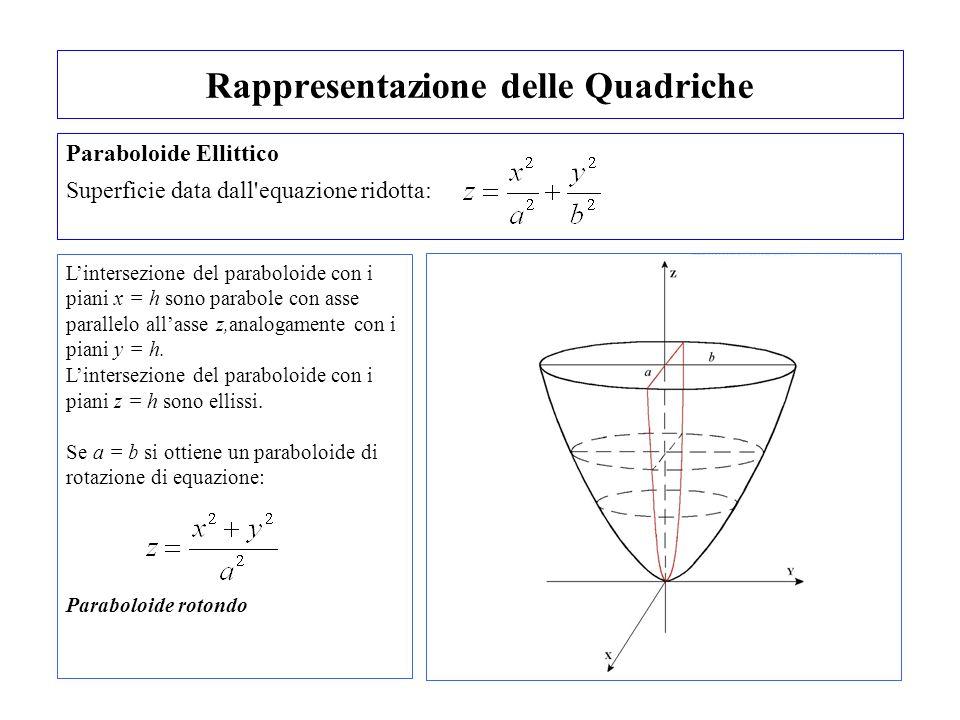 Rappresentazione delle Quadriche Paraboloide Ellittico Superficie data dall'equazione ridotta: Lintersezione del paraboloide con i piani x = h sono pa