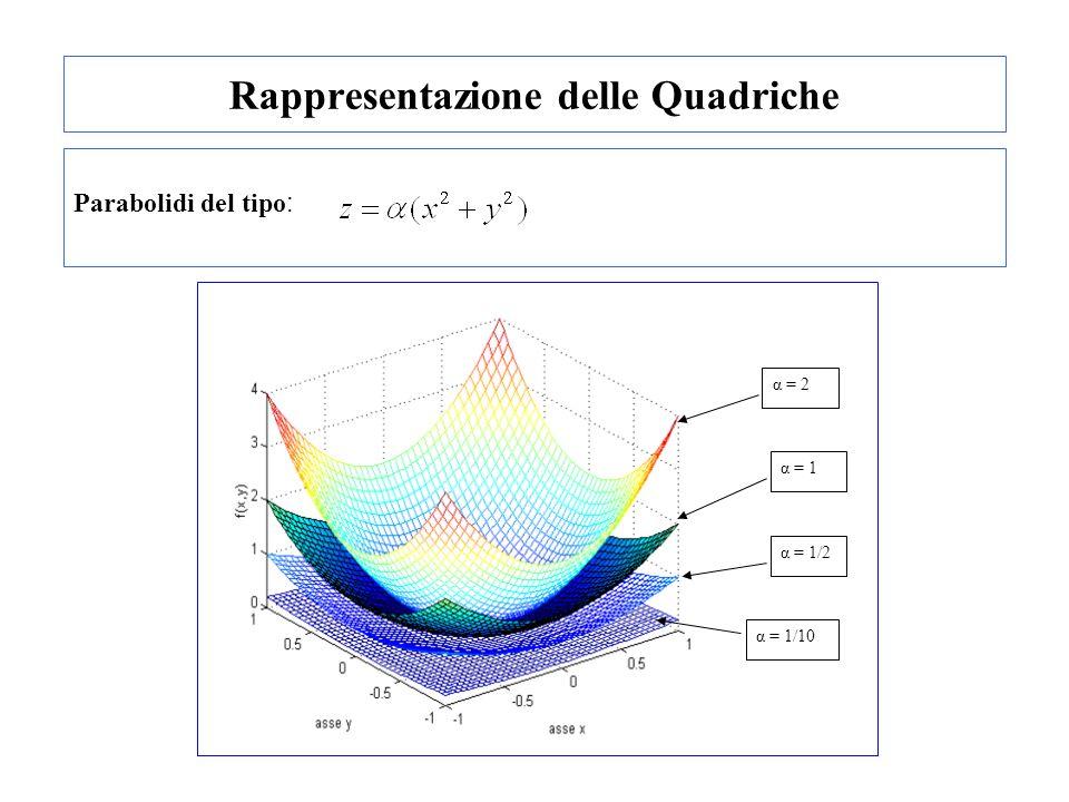Rappresentazione delle Quadriche Parabolidi del tipo : α = 2 α = 1 α = 1/2 α = 1/10