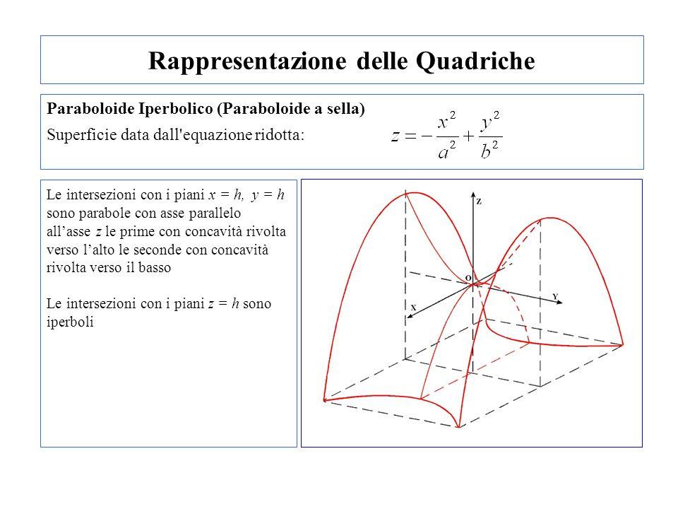 Rappresentazione delle Quadriche Paraboloide Iperbolico (Paraboloide a sella) Superficie data dall'equazione ridotta: Le intersezioni con i piani x =