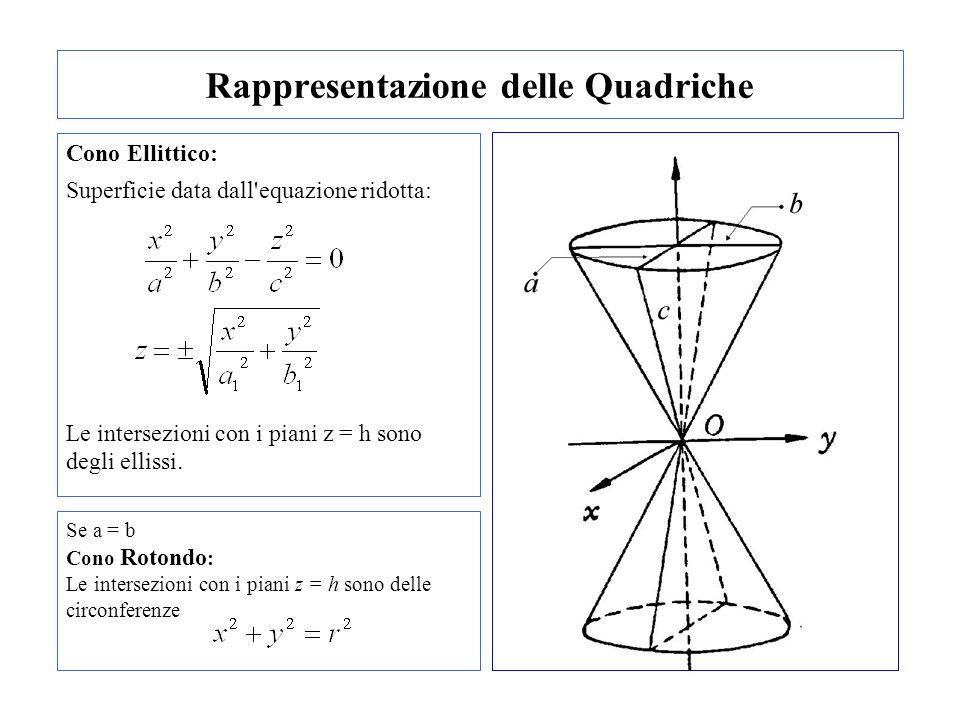 Rappresentazione delle Quadriche Cono Ellittico: Superficie data dall'equazione ridotta: Le intersezioni con i piani z = h sono degli ellissi. Se a =