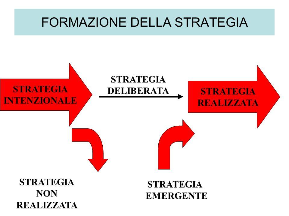 FORMAZIONE DELLA STRATEGIA STRATEGIA INTENZIONALE STRATEGIA DELIBERATA STRATEGIA REALIZZATA STRATEGIA NON REALIZZATA STRATEGIA EMERGENTE