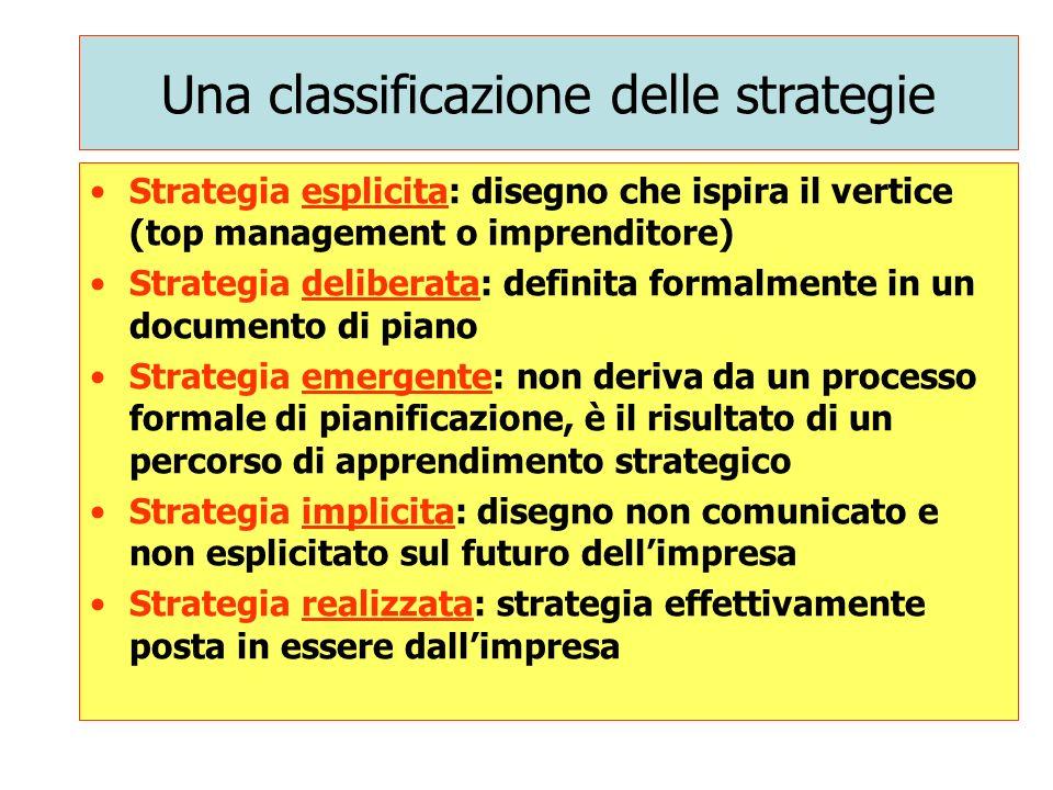 Una classificazione delle strategie Strategia esplicita: disegno che ispira il vertice (top management o imprenditore) Strategia deliberata: definita