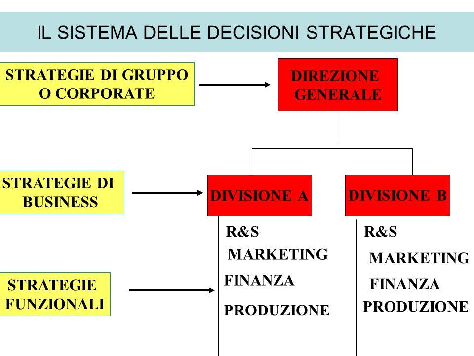 IL SISTEMA DELLE DECISIONI STRATEGICHE DIREZIONE GENERALE DIVISIONE ADIVISIONE B R&S MARKETING FINANZA PRODUZIONE R&S MARKETING FINANZA PRODUZIONE STR