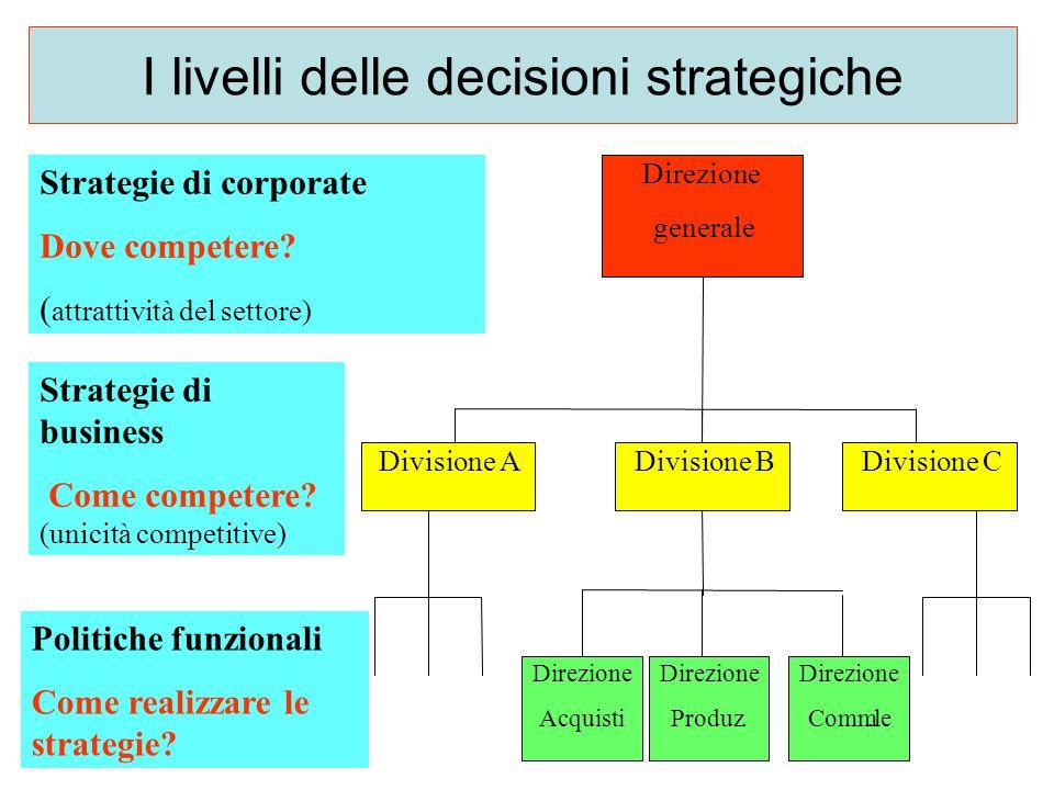 I livelli delle decisioni strategiche Direzione generale Direzione Acquisti Direzione Produz. Direzione Comm.le Divisione ADivisione BDivisione C Stra