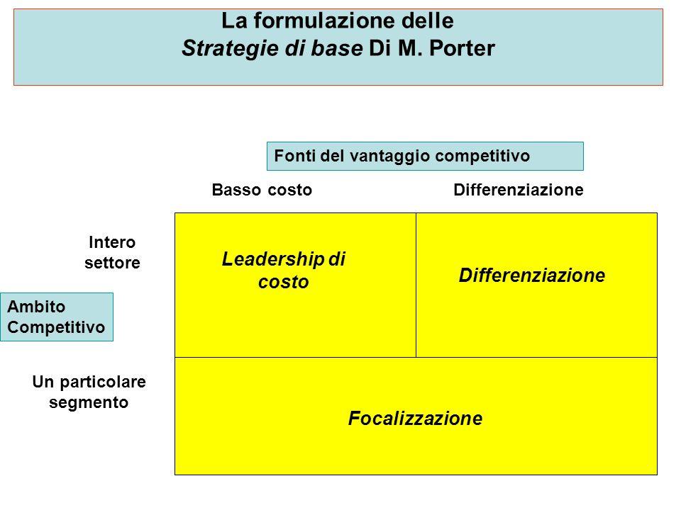 La formulazione delle Strategie di base Di M. Porter Fonti del vantaggio competitivo Ambito Competitivo Intero settore Un particolare segmento Basso c