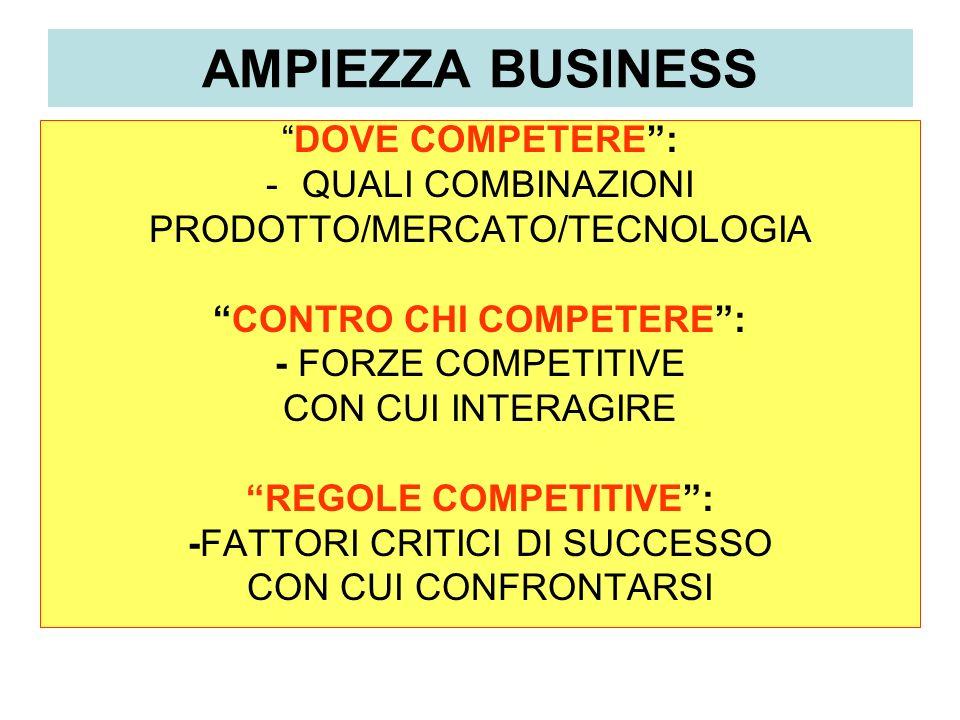 AMPIEZZA BUSINESS DOVE COMPETERE: -QUALI COMBINAZIONI PRODOTTO/MERCATO/TECNOLOGIA CONTRO CHI COMPETERE: - FORZE COMPETITIVE CON CUI INTERAGIRE REGOLE